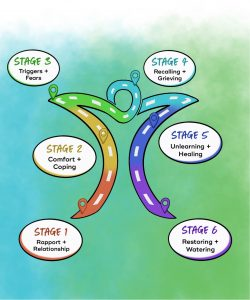 """Illustration of the roadmap for trauma therapy in Baltimore, MD at R.I.S.E. Stage 1 is """"rapport + relationship."""" Stage 2 is """"comfort + coping."""" Stage 3 is """"triggers + fears."""" Stage 4 is """"recalling + grieving."""" Stage 5 is """"unlearning + healing."""" Stage 6 is """"restoring + watering."""" A trauma therapist in Baltimore, MD can help you heal. 